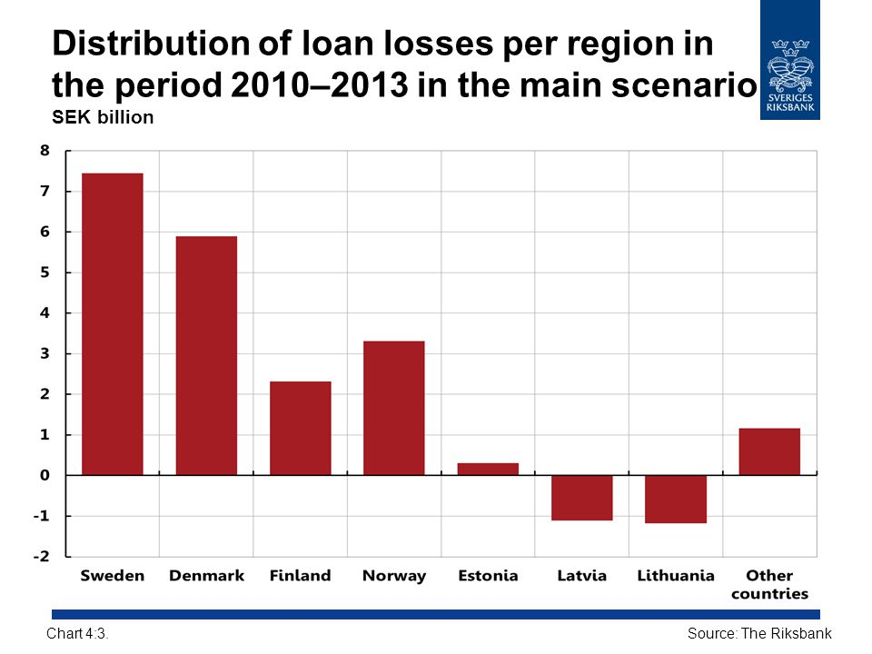 Distribution of loan losses per region in the period 2010–2013 in the main scenario SEK billion