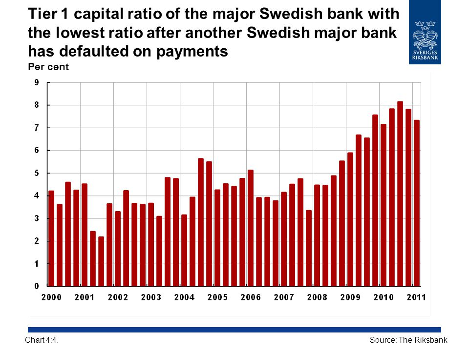 Tier 1 capital ratio of the major Swedish bank with the lowest ratio after another Swedish major bank has defaulted on payments Per cent
