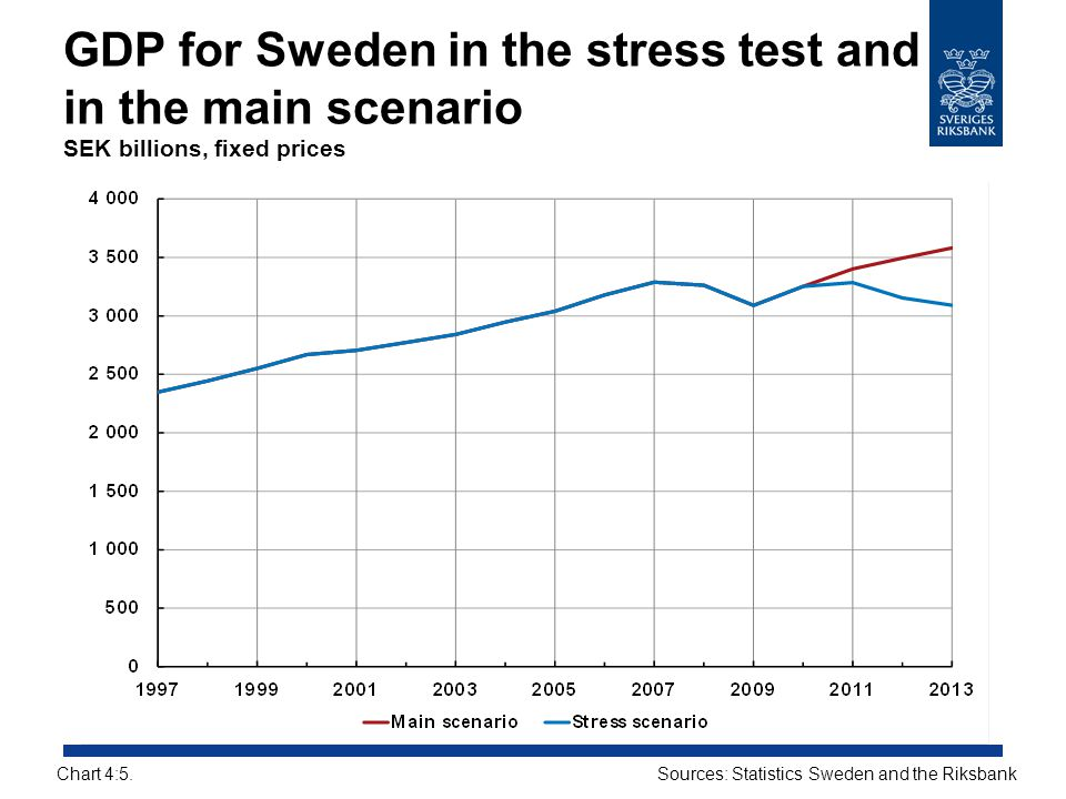 GDP for Sweden in the stress test and in the main scenario SEK billions, fixed prices