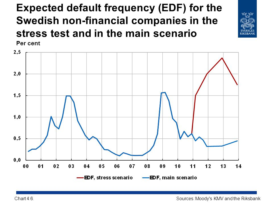 Expected default frequency (EDF) for the Swedish non-financial companies in the stress test and in the main scenario Per cent