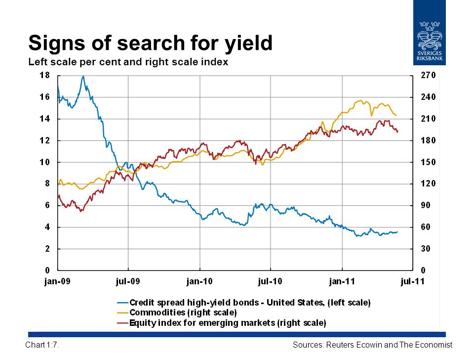 Signs of search for yield Left scale per cent and right scale index
