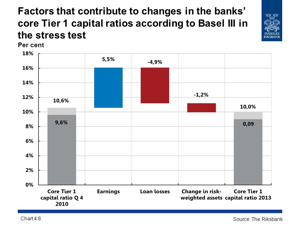 Factors that contribute to changes in the banks' core Tier 1 capital ratios according to Basel III in the stress test Per cent