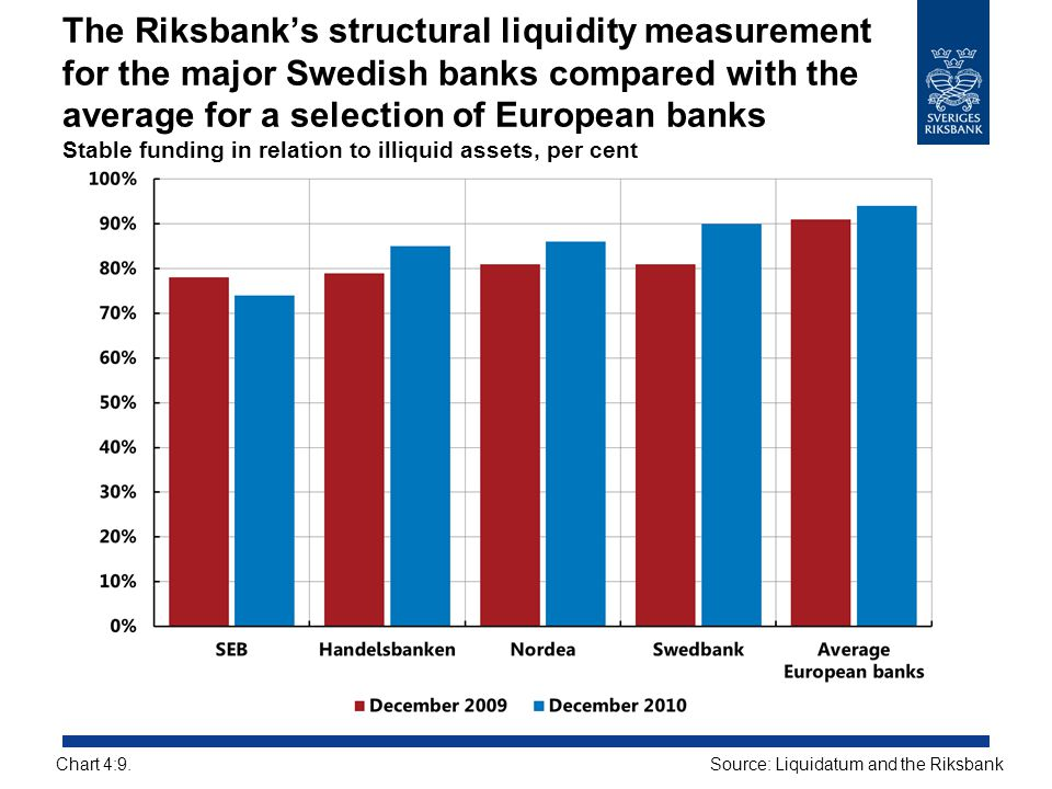 The Riksbank's structural liquidity measurement for the major Swedish banks compared with the average for a selection of European banks Stable funding in relation to illiquid assets, per cent