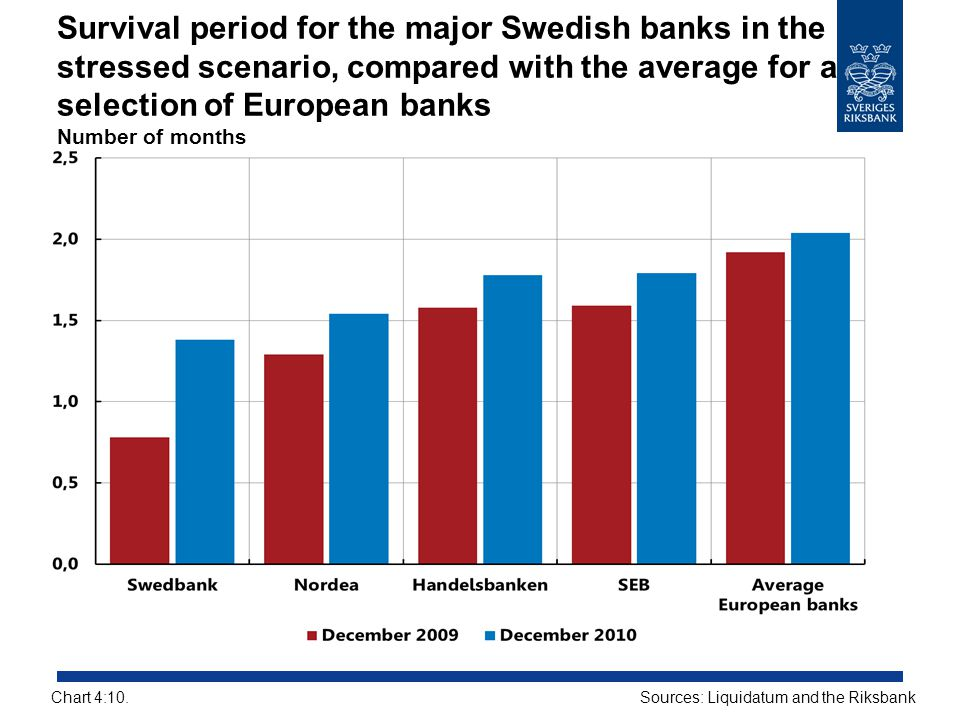 Survival period for the major Swedish banks in the stressed scenario, compared with the average for a selection of European banks Number of months