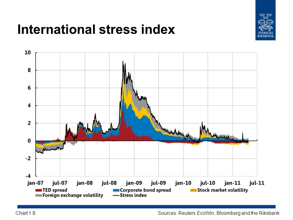 International stress index