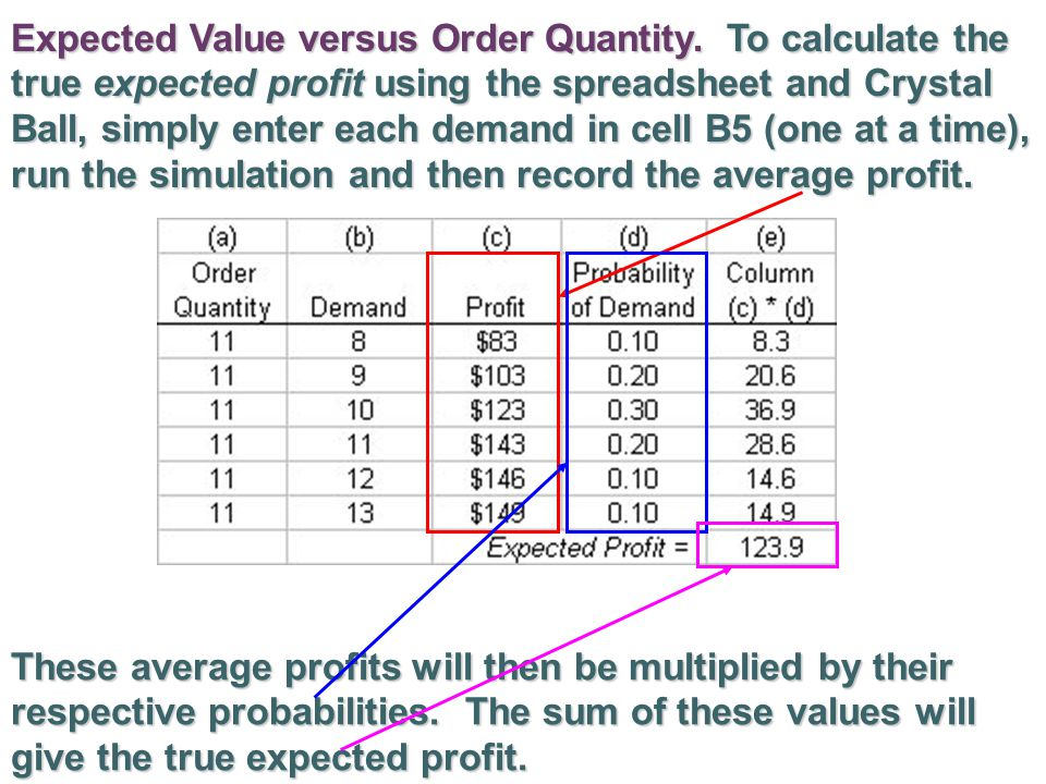 Expected Value versus Order Quantity