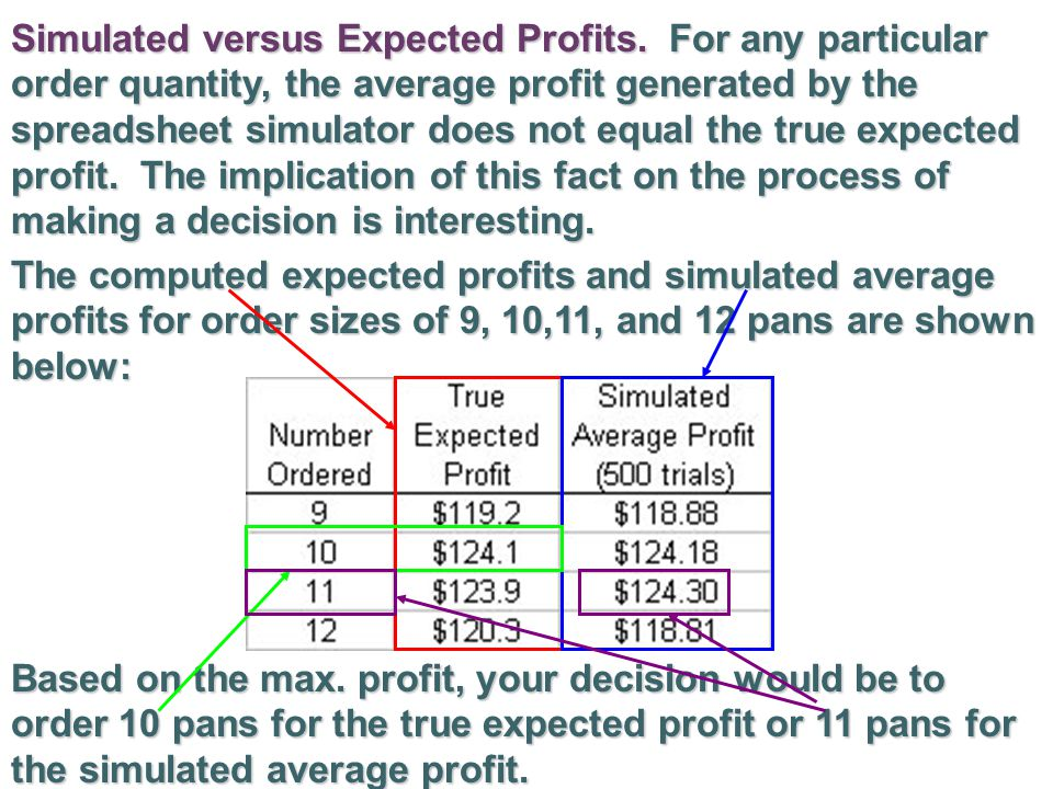 Simulated versus Expected Profits
