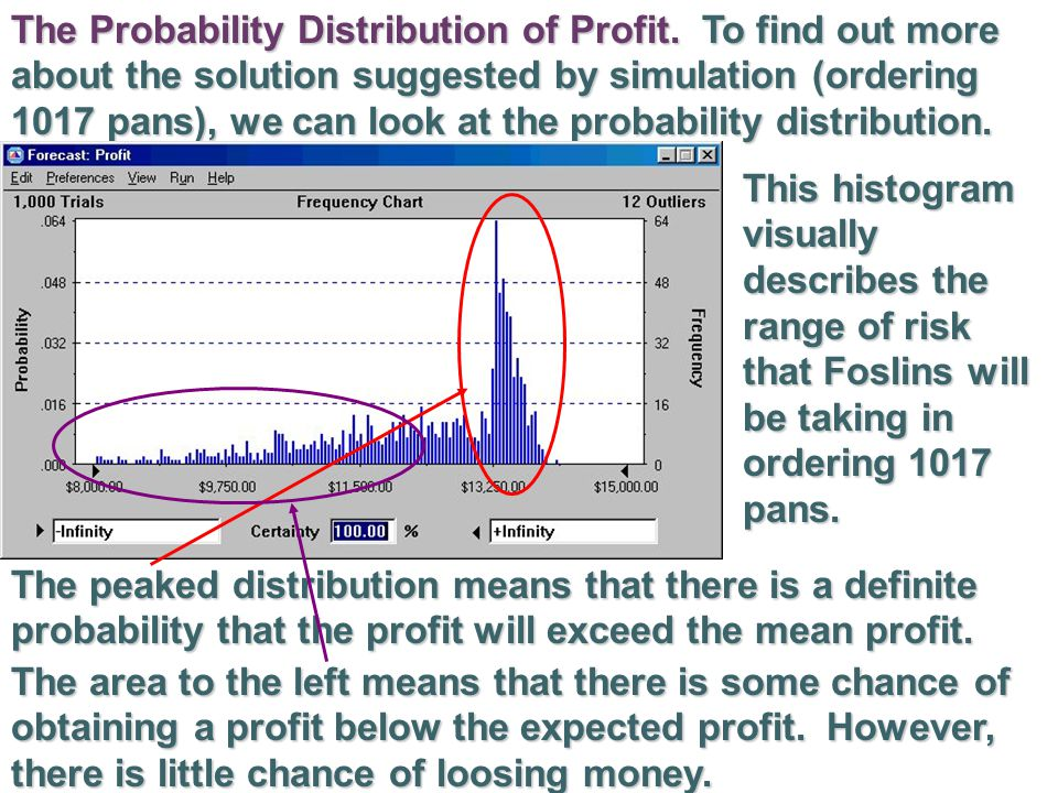 The Probability Distribution of Profit