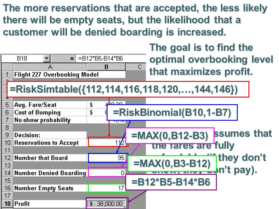 The more reservations that are accepted, the less likely there will be empty seats, but the likelihood that a customer will be denied boarding is increased.