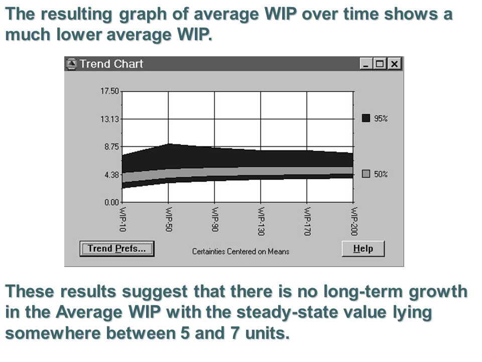 The resulting graph of average WIP over time shows a much lower average WIP.