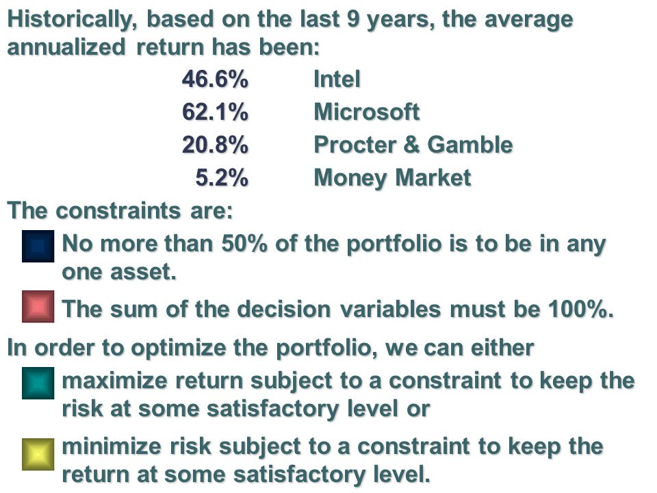 Historically, based on the last 9 years, the average annualized return has been: