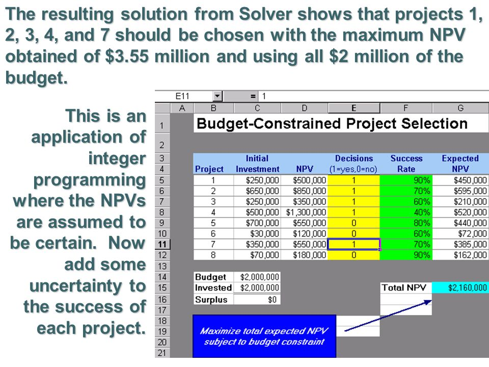 The resulting solution from Solver shows that projects 1, 2, 3, 4, and 7 should be chosen with the maximum NPV obtained of $3.55 million and using all $2 million of the budget.