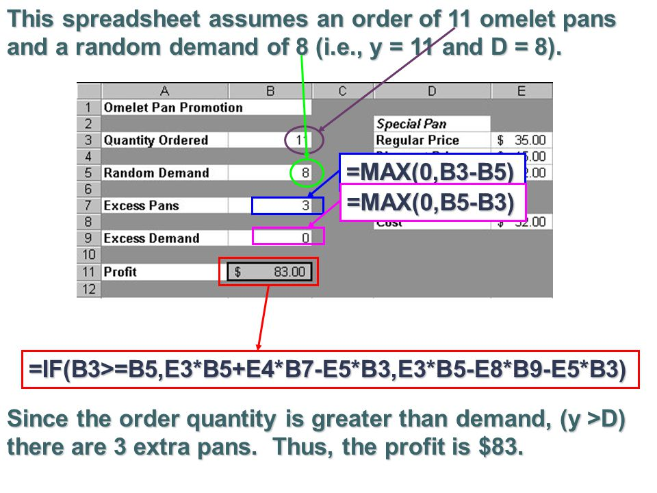 This spreadsheet assumes an order of 11 omelet pans and a random demand of 8 (i.e., y = 11 and D = 8).