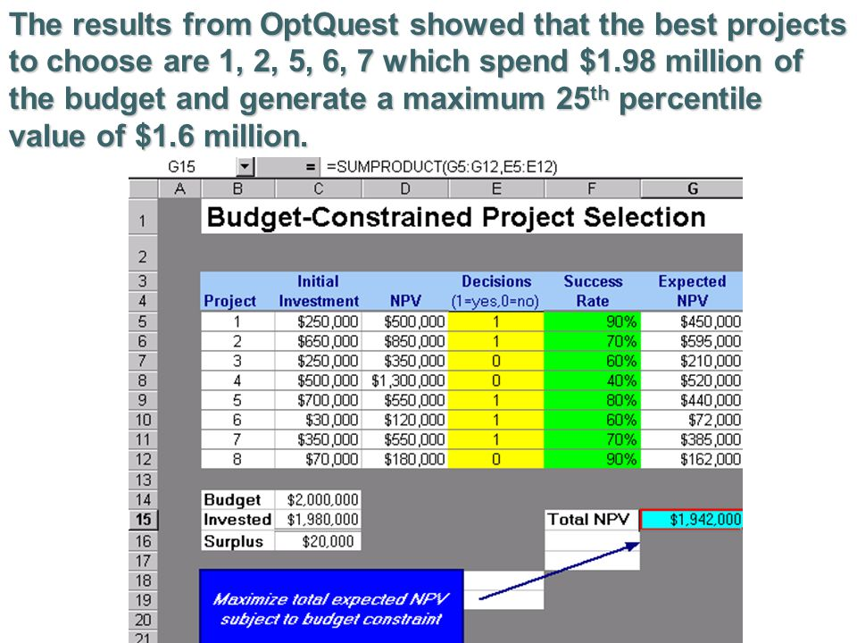 The results from OptQuest showed that the best projects to choose are 1, 2, 5, 6, 7 which spend $1.98 million of the budget and generate a maximum 25th percentile value of $1.6 million.