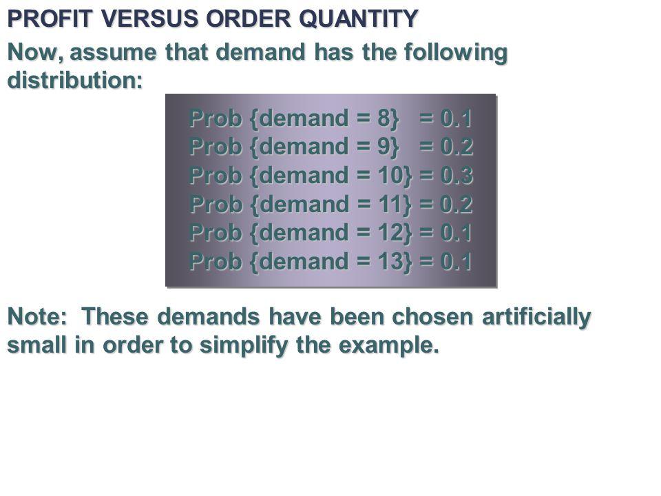 PROFIT VERSUS ORDER QUANTITY