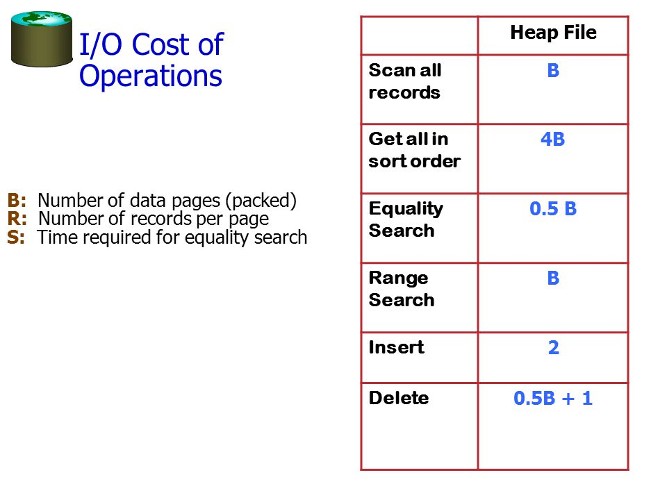 I/O Cost of Operations Heap File Scan all records B
