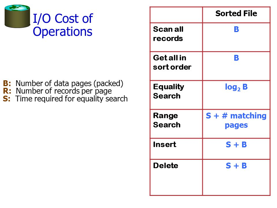 I/O Cost of Operations Sorted File Scan all records B