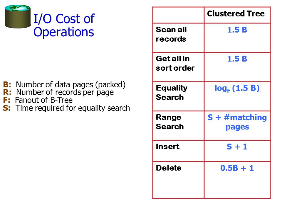 I/O Cost of Operations Clustered Tree Scan all records 1.5 B