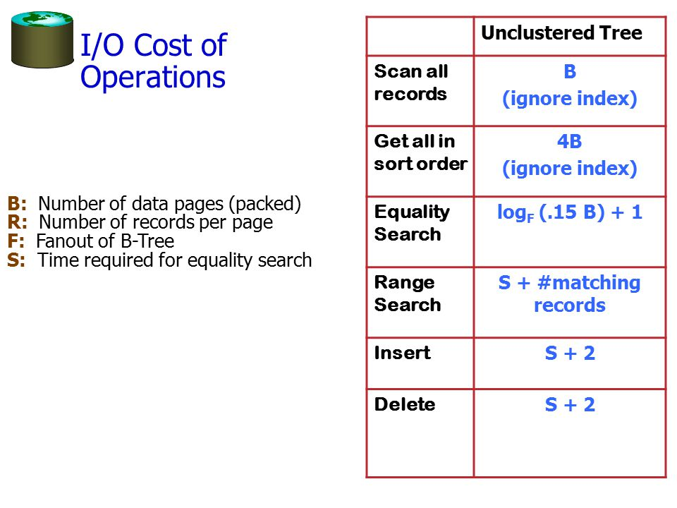 I/O Cost of Operations Unclustered Tree Scan all records B