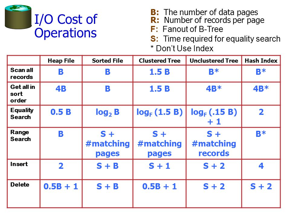 I/O Cost of Operations B: The number of data pages