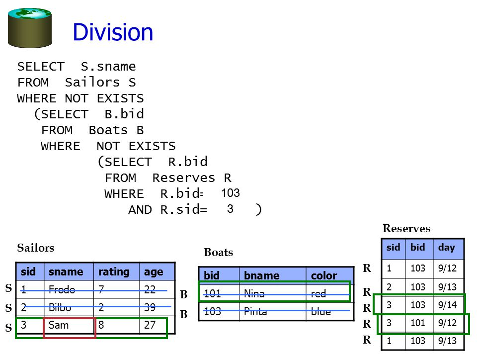 Division SELECT S.sname FROM Sailors S WHERE NOT EXISTS (SELECT B.bid
