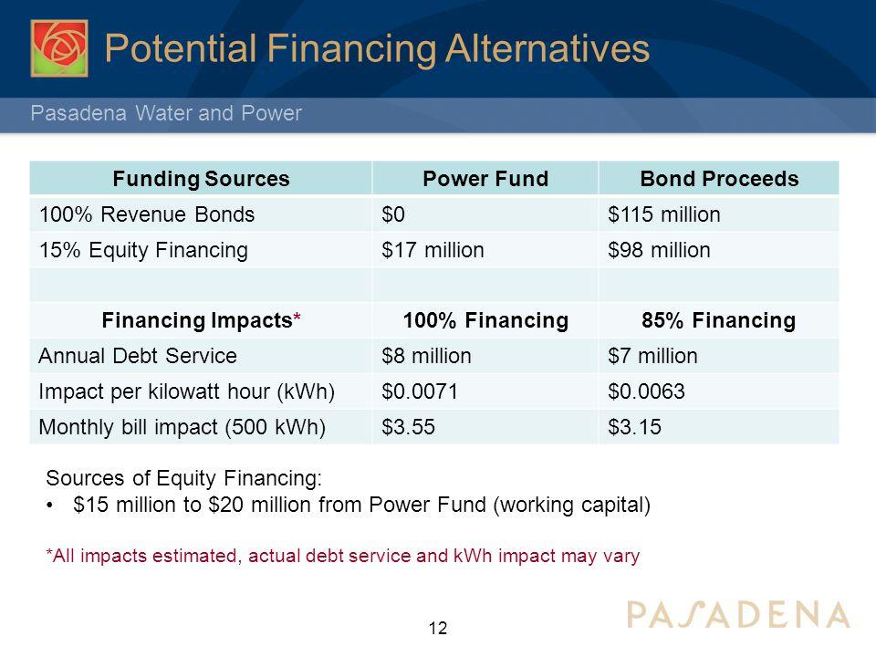 Potential Financing Alternatives