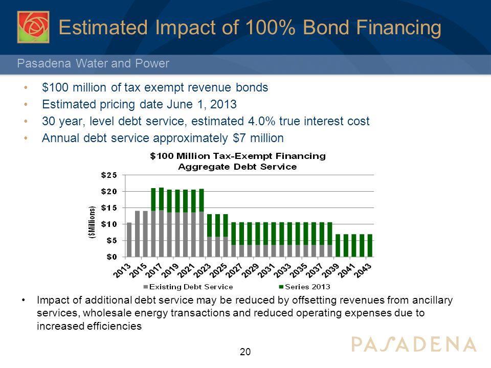 Estimated Impact of 100% Bond Financing