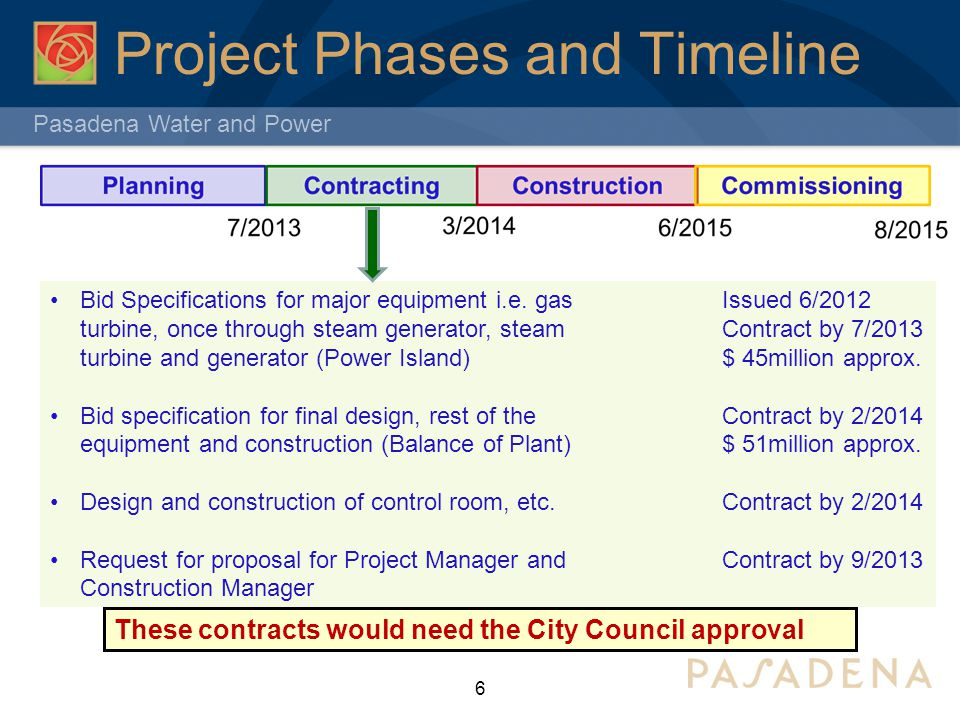 Project Phases and Timeline