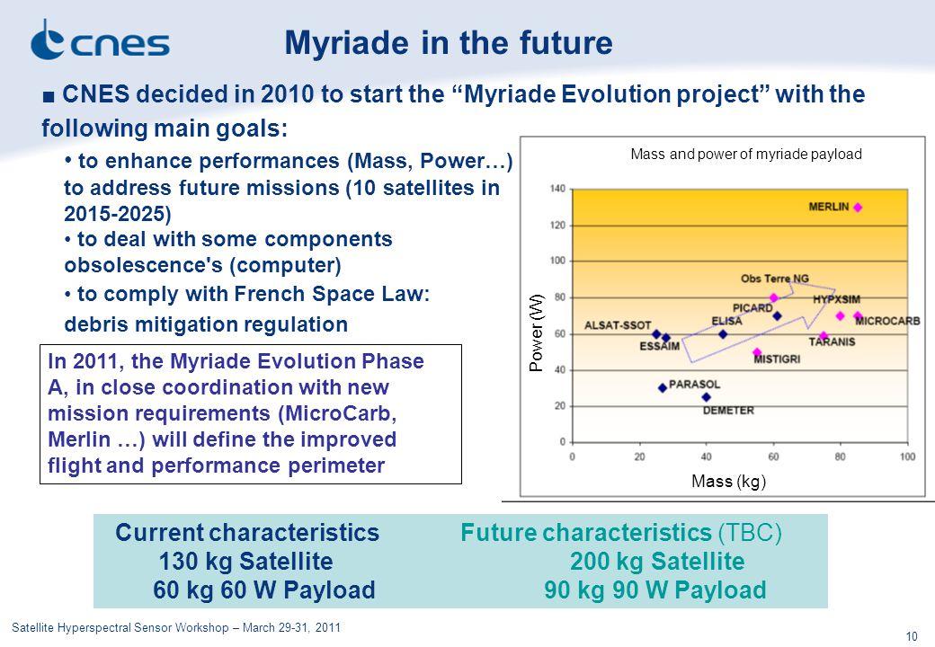 60 kg 60 W Payload 90 kg 90 W Payload