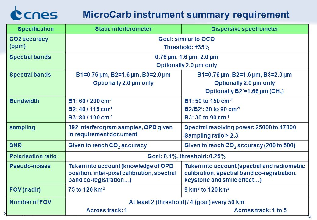 MicroCarb instrument summary requirement