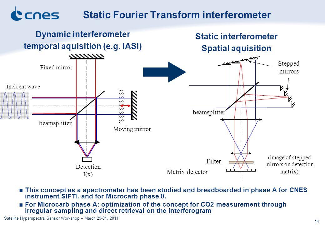Static Fourier Transform interferometer