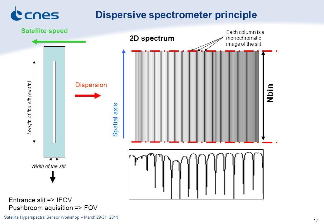 Dispersive spectrometer principle