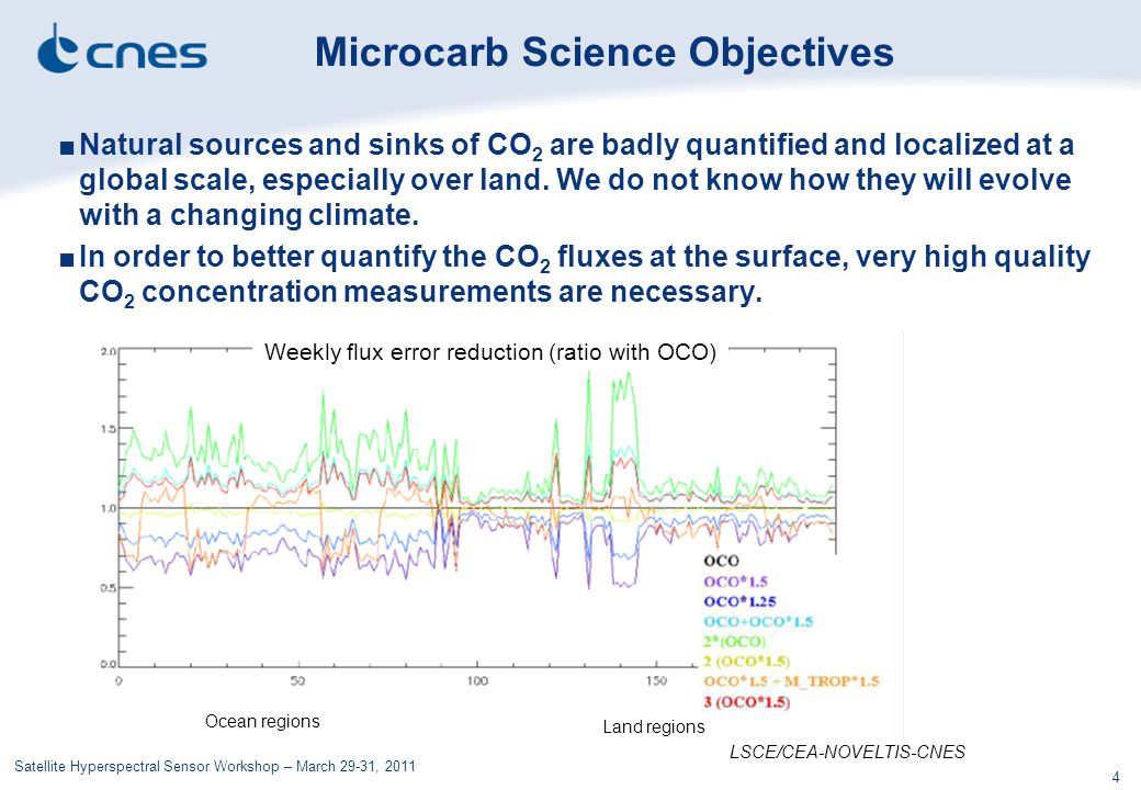 Microcarb Science Objectives