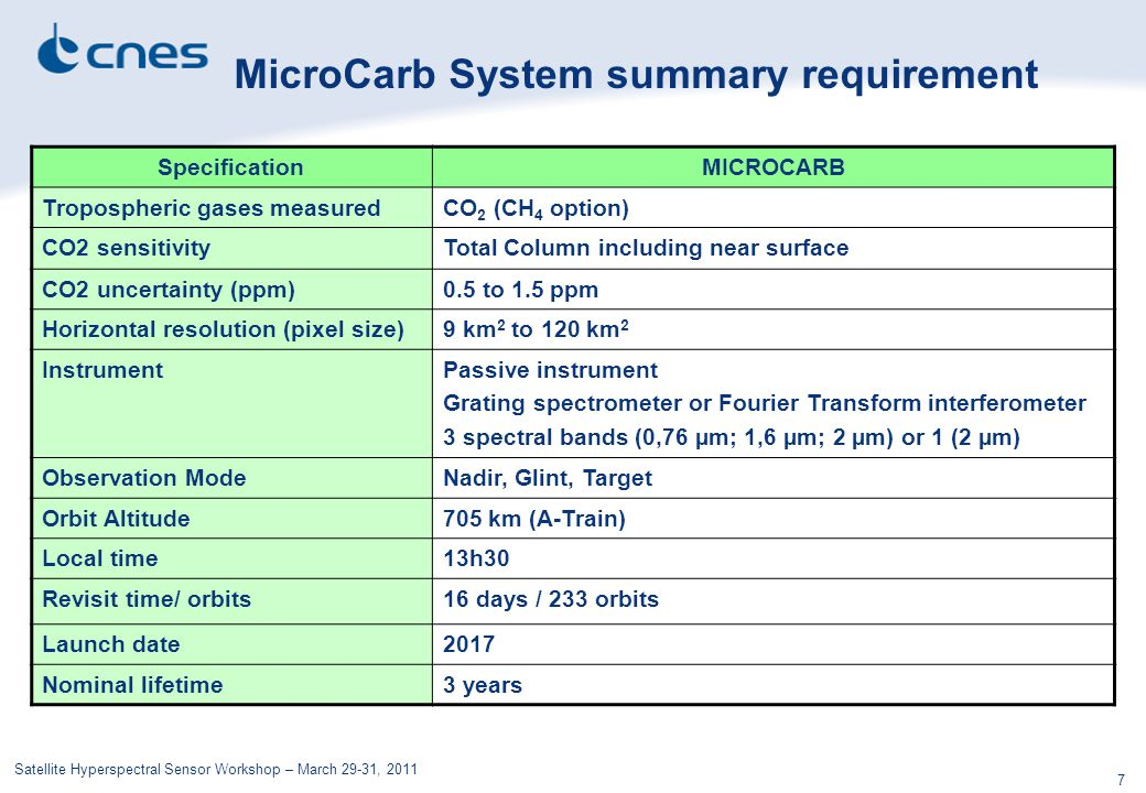 MicroCarb System summary requirement