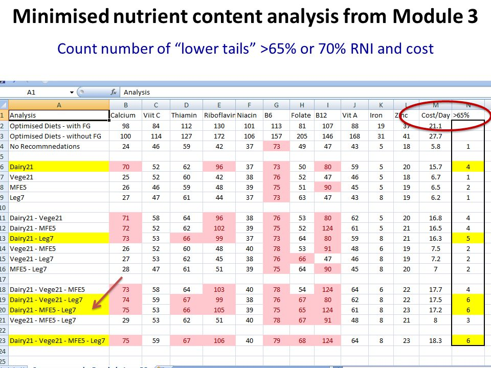 Minimised nutrient content analysis from Module 3
