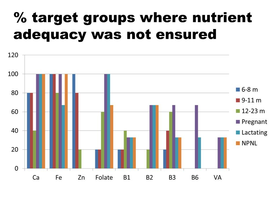 % target groups where nutrient adequacy was not ensured