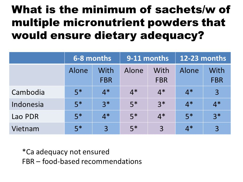 What is the minimum of sachets/w of multiple micronutrient powders that would ensure dietary adequacy
