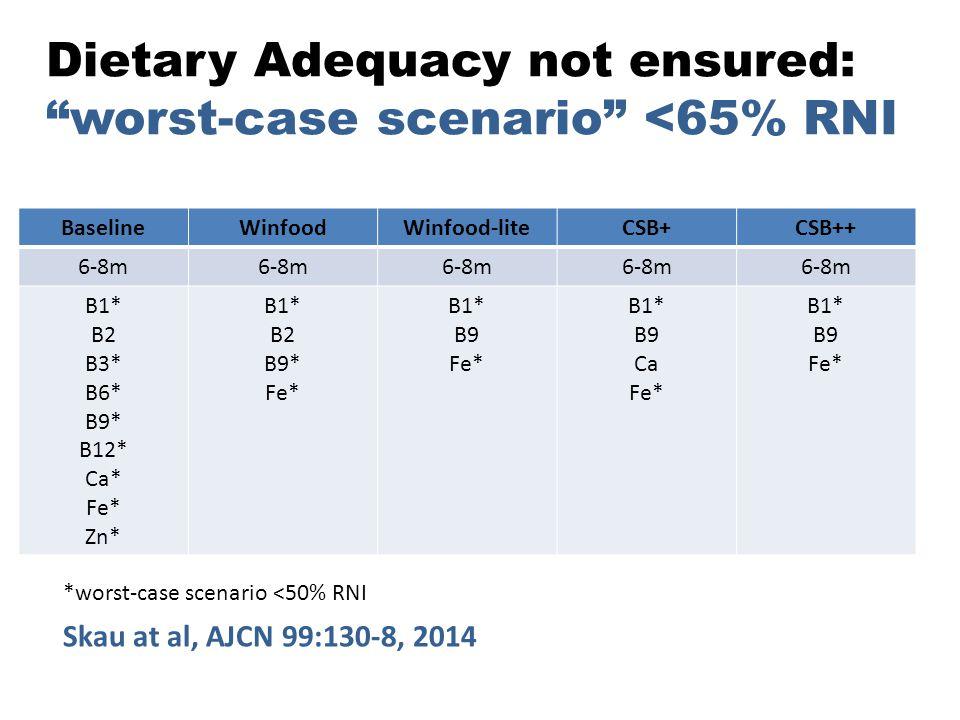 Dietary Adequacy not ensured: worst-case scenario <65% RNI
