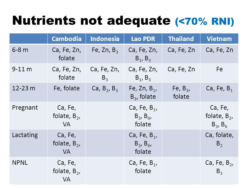 Nutrients not adequate (<70% RNI)