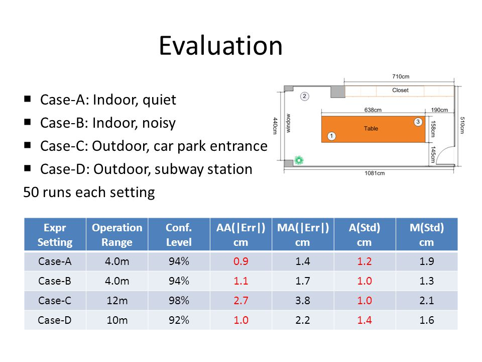 Evaluation Case-A: Indoor, quiet Case-B: Indoor, noisy