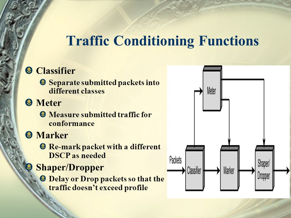 Traffic Conditioning Functions