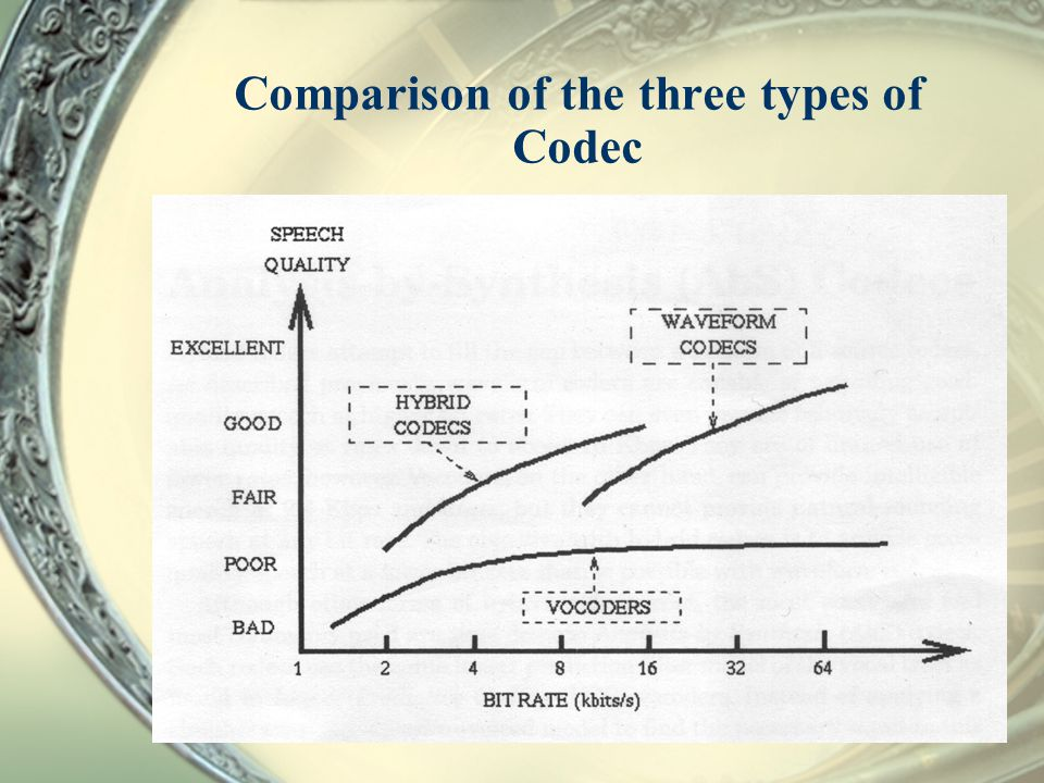 Comparison of the three types of Codec