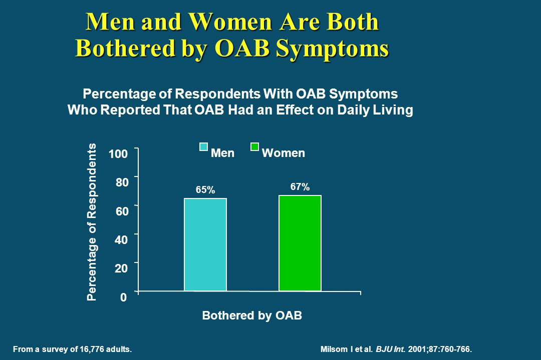 Men and Women Are Both Bothered by OAB Symptoms