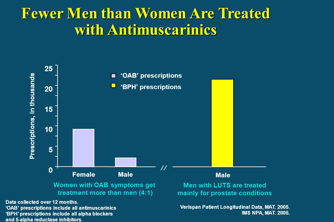 Fewer Men than Women Are Treated with Antimuscarinics
