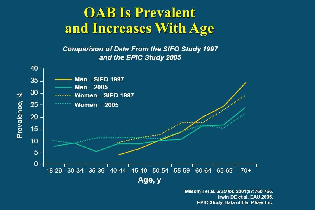 OAB Is Prevalent and Increases With Age