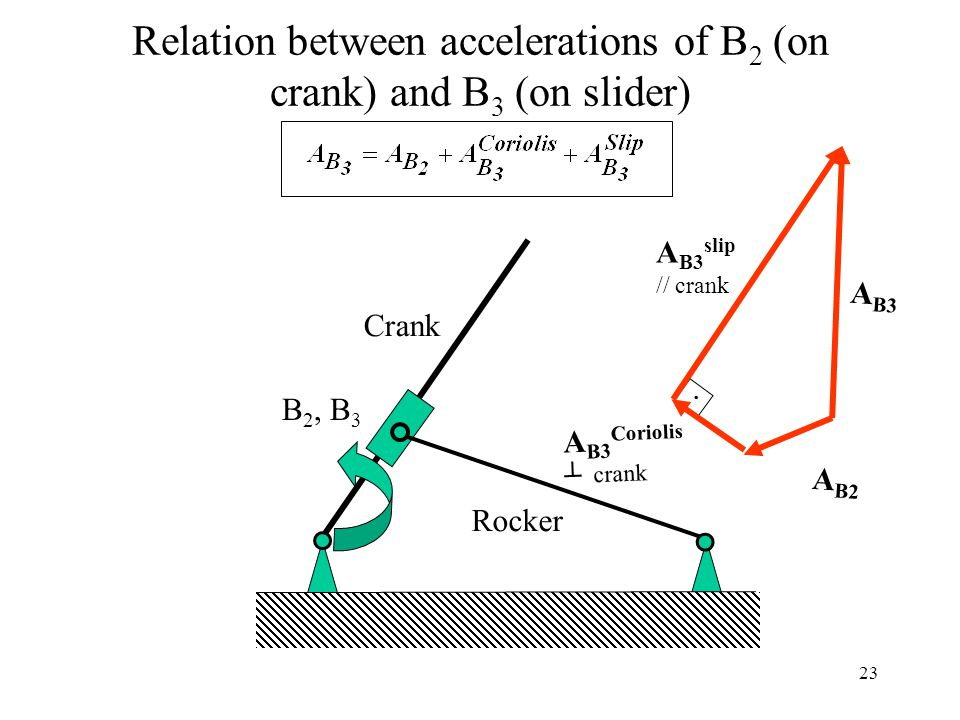 Relation between accelerations of B2 (on crank) and B3 (on slider)
