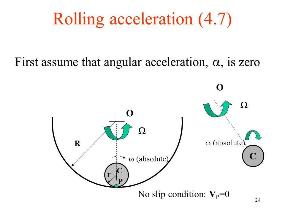 Rolling acceleration (4.7)