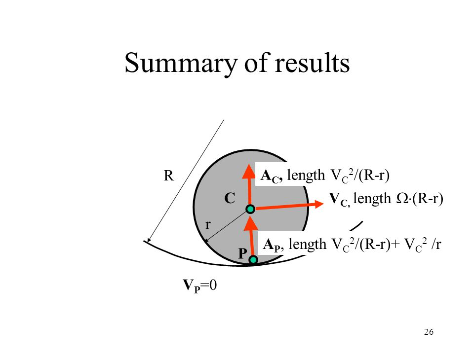 Summary of results R AC, length VC2/(R-r) C VC, length (R-r) r