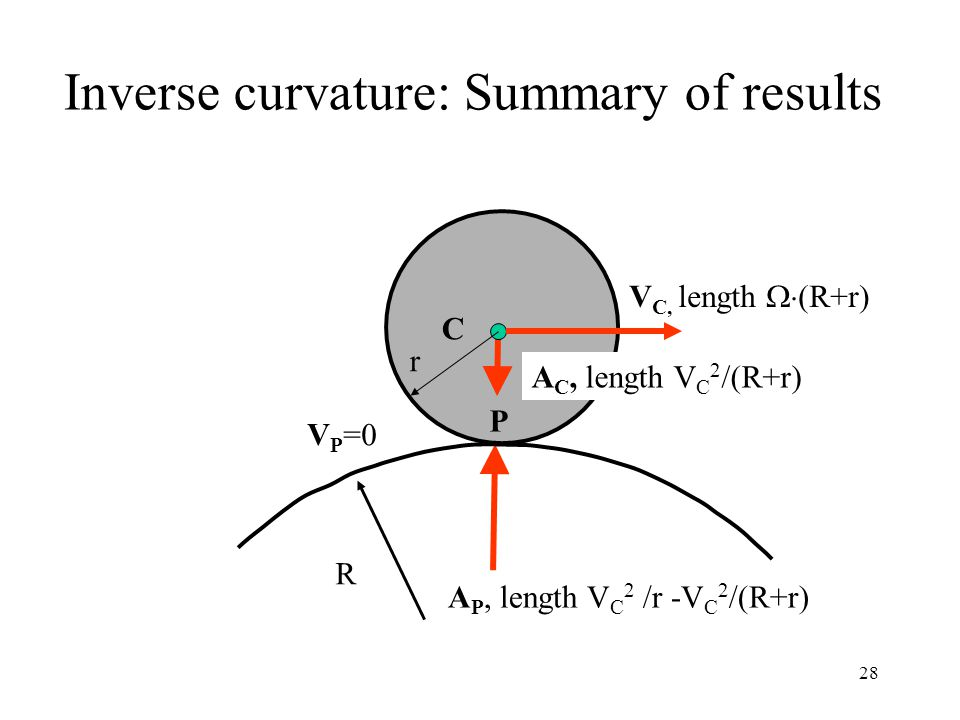 Inverse curvature: Summary of results