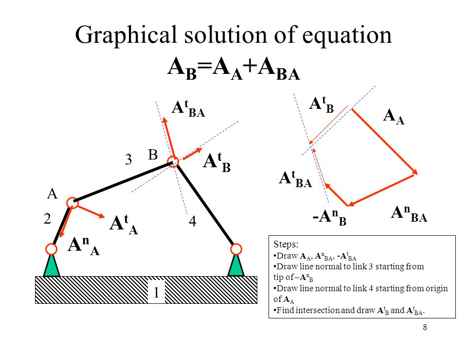 Graphical solution of equation AB=AA+ABA